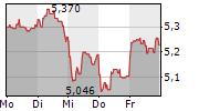 EASYJET PLC 5-Tage-Chart