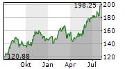 EATON CORPORATION PLC Chart 1 Jahr