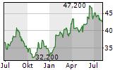 EBARA CORPORATION Chart 1 Jahr