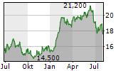 EBARA JITSUGYO CO LTD Chart 1 Jahr
