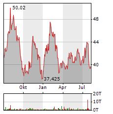 EBAY Aktie Chart 1 Jahr