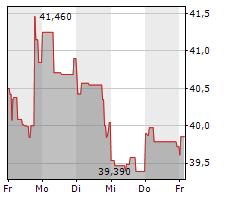 EBAY INC Chart 1 Jahr