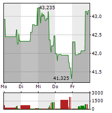 EBAY Aktie 1-Woche-Intraday-Chart