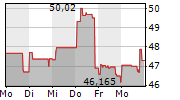 EBAY INC 1-Woche-Intraday-Chart