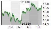 EBRO FOODS SA Chart 1 Jahr