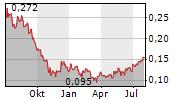 ECC GAMES SA Chart 1 Jahr