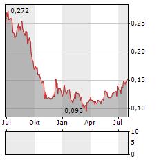 ECC GAMES Aktie Chart 1 Jahr