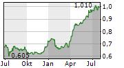 ECHO INVESTMENT SA Chart 1 Jahr
