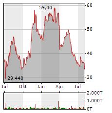 ECKERT & ZIEGLER Aktie Chart 1 Jahr