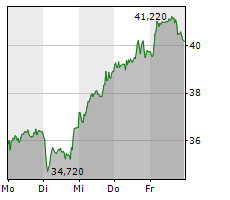 ECKERT & ZIEGLER STRAHLEN-UND MEDIZINTECHNIK AG Chart 1 Jahr