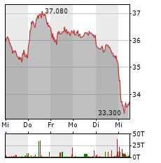 ECKERT & ZIEGLER Aktie 5-Tage-Chart