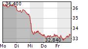 ECKERT & ZIEGLER STRAHLEN-UND MEDIZINTECHNIK AG 1-Woche-Intraday-Chart
