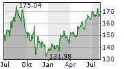 ECOLAB INC Chart 1 Jahr