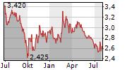 ECONOCOM GROUP SE Chart 1 Jahr