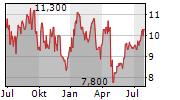 ECOPETROL SA ADR Chart 1 Jahr