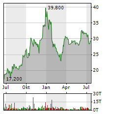ECOTEL Aktie Chart 1 Jahr