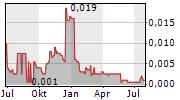 ECR MINERALS PLC Chart 1 Jahr