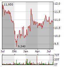 EDAG Aktie Chart 1 Jahr