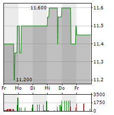 EDAG Aktie 5-Tage-Chart