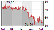 EDDING AG Chart 1 Jahr