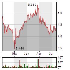 EDEL Aktie Chart 1 Jahr