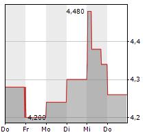 EDEL SE & CO KGAA Chart 1 Jahr