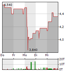 EDEL Aktie 5-Tage-Chart