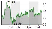 EDISON INTERNATIONAL Chart 1 Jahr