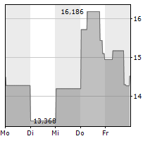 EDITAS MEDICINE INC Chart 1 Jahr