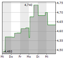 EDP ENERGIAS DE PORTUGAL SA Chart 1 Jahr