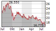 EDP RENOVAVEIS SA Chart 1 Jahr