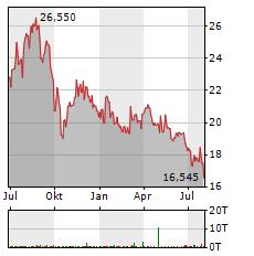 EDP RENOVAVEIS Aktie Chart 1 Jahr