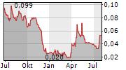 EENERGY GROUP PLC Chart 1 Jahr