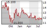 EFFECTEN-SPIEGEL AG Chart 1 Jahr