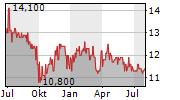 EFFECTEN-SPIEGEL AG VZ Chart 1 Jahr
