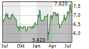 EFG INTERNATIONAL AG Chart 1 Jahr