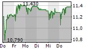 EFG INTERNATIONAL AG 5-Tage-Chart