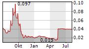 EGDON RESOURCES PLC Chart 1 Jahr