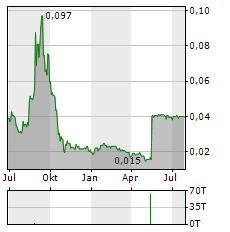 EGDON RESOURCES Aktie Chart 1 Jahr