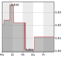 EGIDE SA Chart 1 Jahr