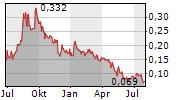EGUANA TECHNOLOGIES INC Chart 1 Jahr