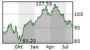 EIFFAGE SA Chart 1 Jahr