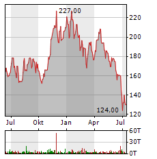 EINHELL Aktie Chart 1 Jahr