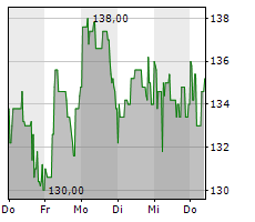 EINHELL GERMANY AG Chart 1 Jahr