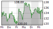 EINHELL GERMANY AG 1-Woche-Intraday-Chart