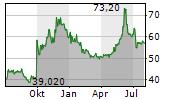 EISAI CO LTD Chart 1 Jahr