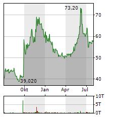 EISAI Aktie Chart 1 Jahr
