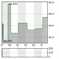 EISAI Aktie 5-Tage-Chart