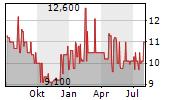 EISEN UND HUETTENWERKE AG Chart 1 Jahr