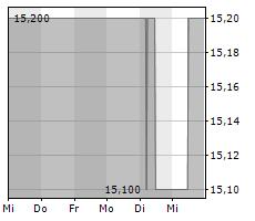 EKOTECHNIKA AG Chart 1 Jahr
